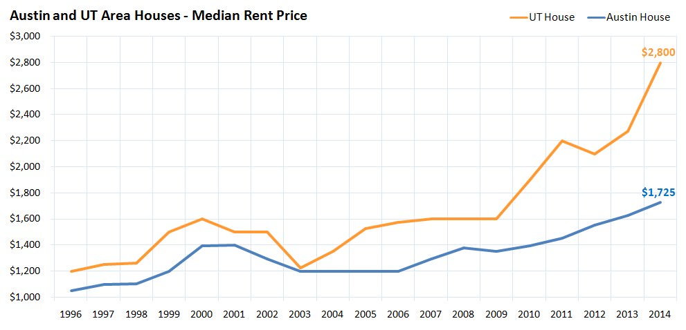 Austin and UT Area Houses Median Rent Price