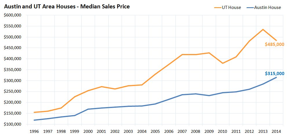 Austin and UT Area Houses Median Sales Price