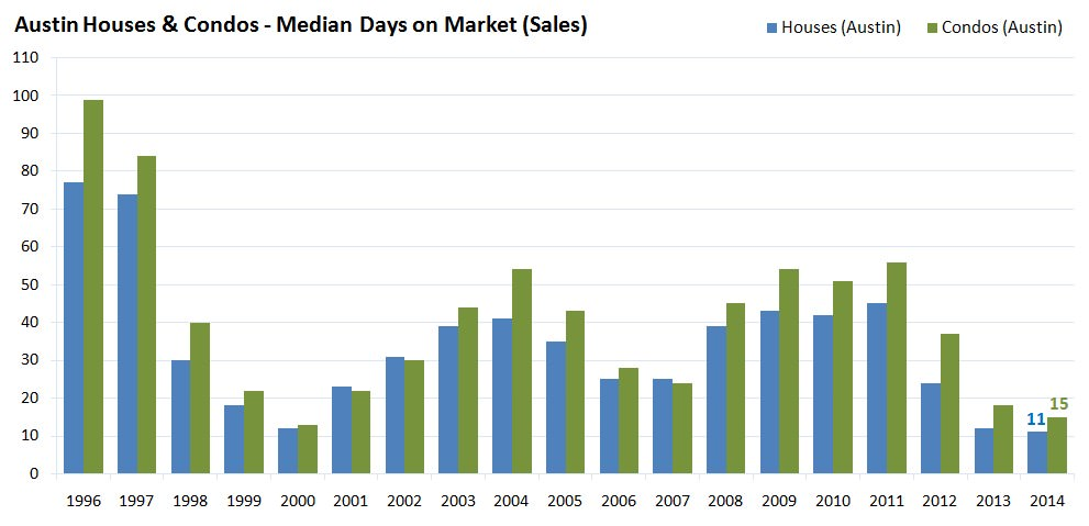 Austin Houses and Condos - Median Days on Market - Sales