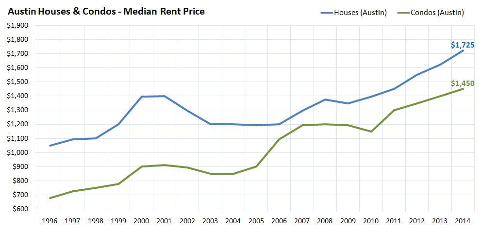 Austin Houses and Condos - Median Rent Price