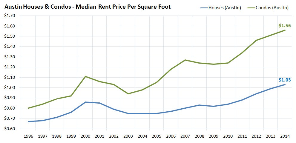 Austin Houses and Condos - Median Rent Price Per Square Foot