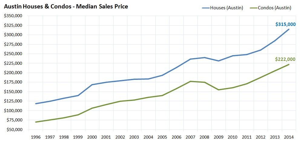Austin Houses and Condos Median Sales Price