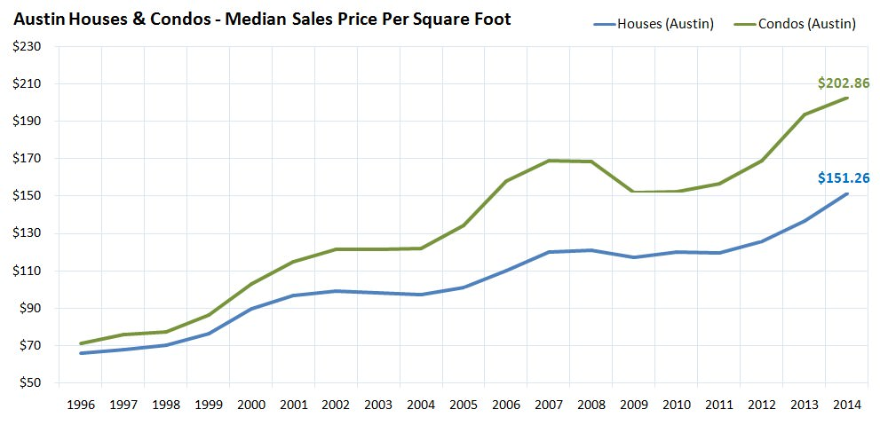 Austin Houses and Condos Median Sales Price Per Square Foot