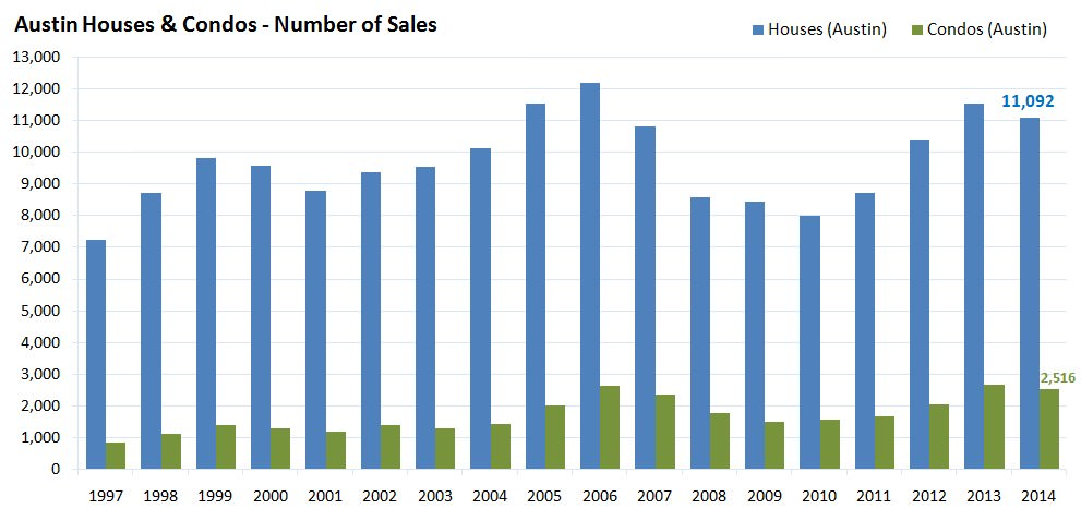 Austin Houses and Condos - Number of Sales