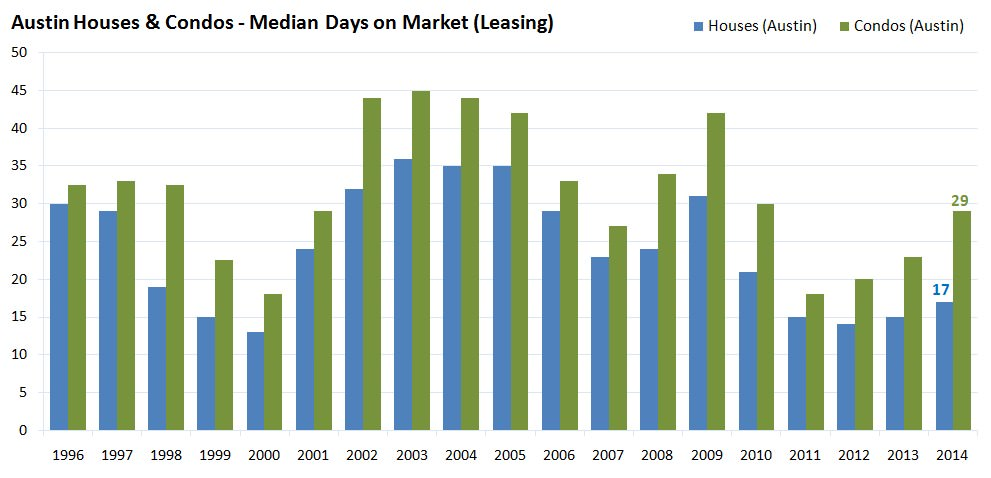 Austin Houes and Condos - Median Days on Market Leasing