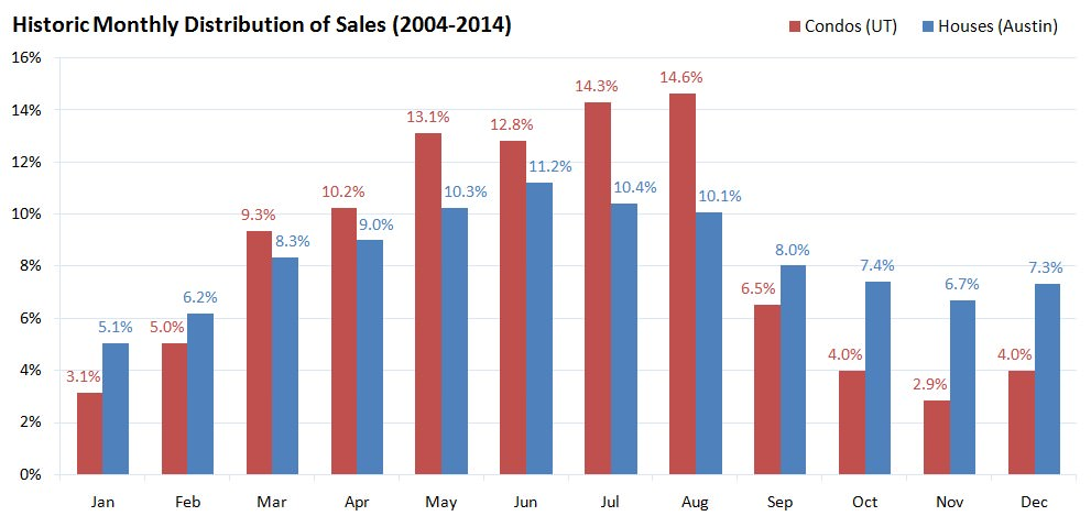 Historic Monthly Distribution of Sales