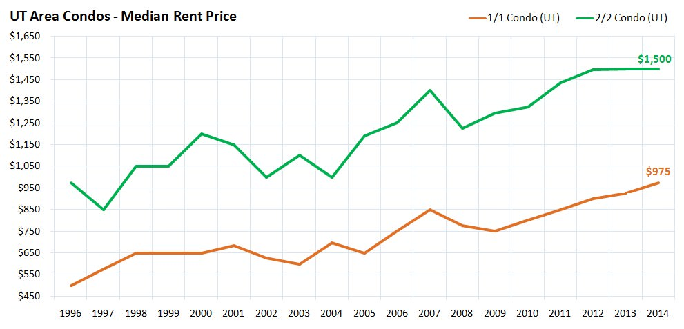 UT Area Condos - Median Rent Price