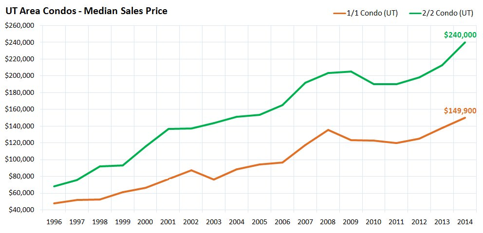 UT Area Condos - Median Sales Price