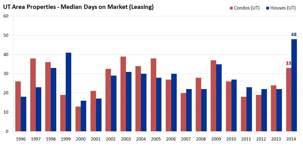 UT Area Properties - Median Days on Market - Leasing