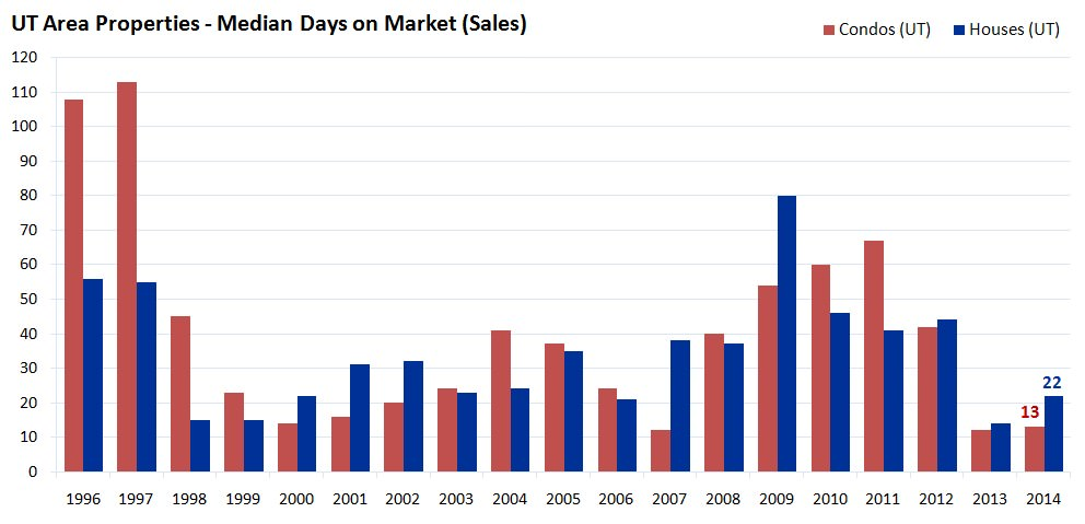 UT Area Properties - Median Days on Market - Sales