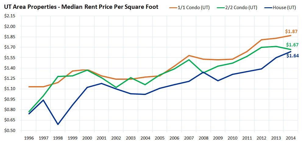 UT Area Properties - Median Rent Price Per Square Foot