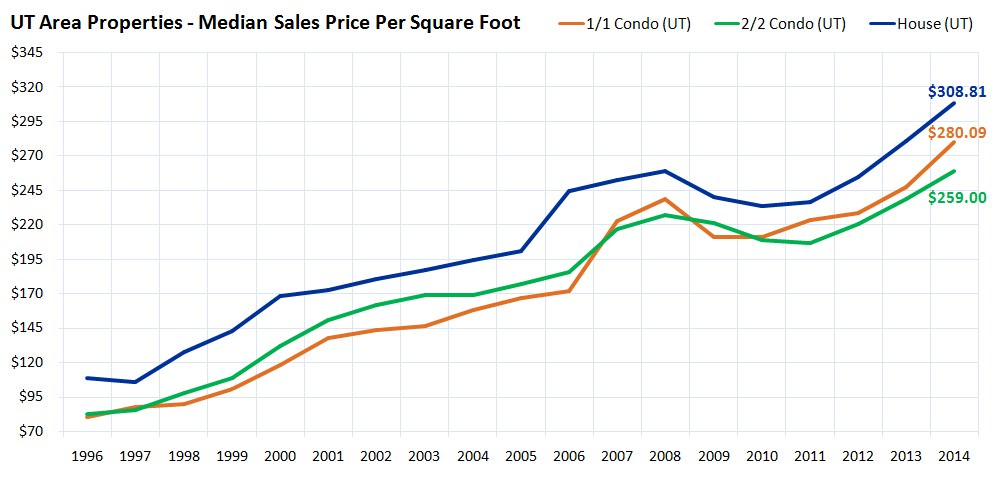 UT Area Properties - Median Sales Price Per Square Foot